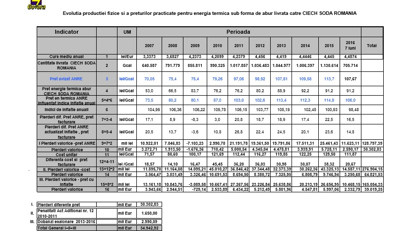 CET USG tabel pierderi
